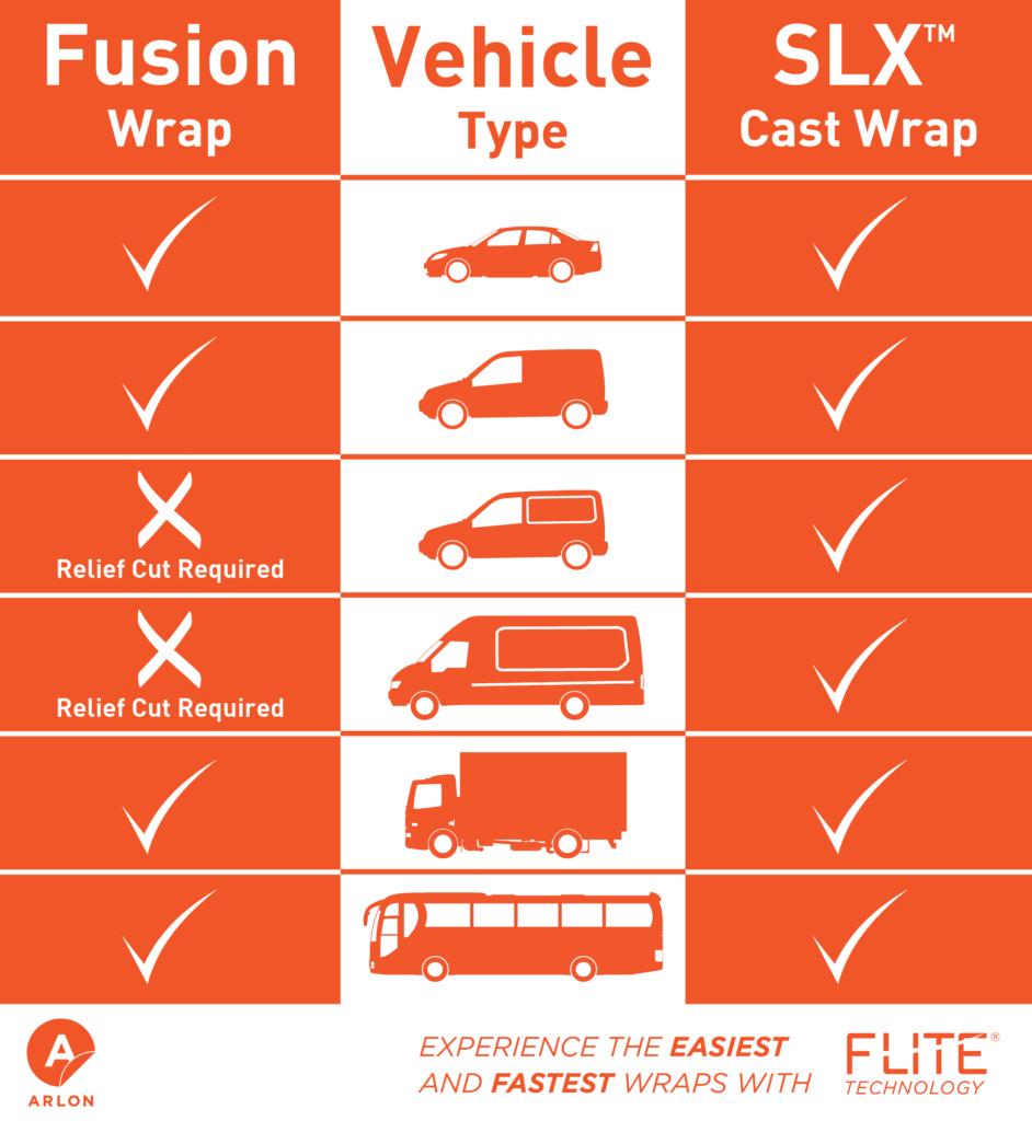 Comparaison Fusion Wrap et SLX Cast Wrap pour covering véhicule